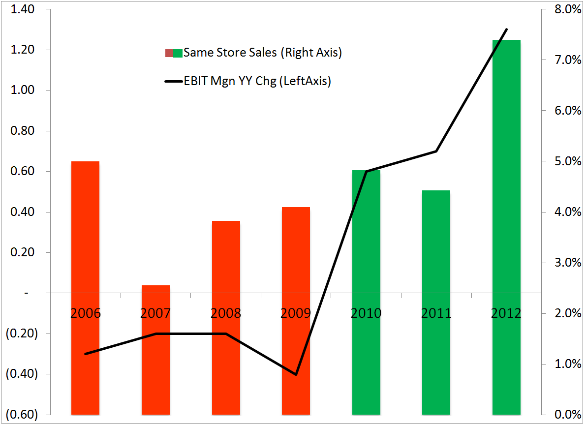HedgeyeRetail Visual: PETM's Latent Commodity Exposure - petm1