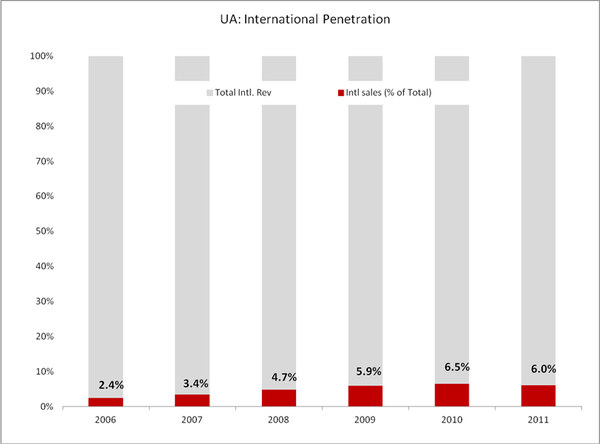 UA: Going For Growth - UA intl