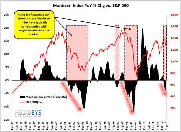 Is The Manheim Index Signaling A Market Crash?  - manheim SP500