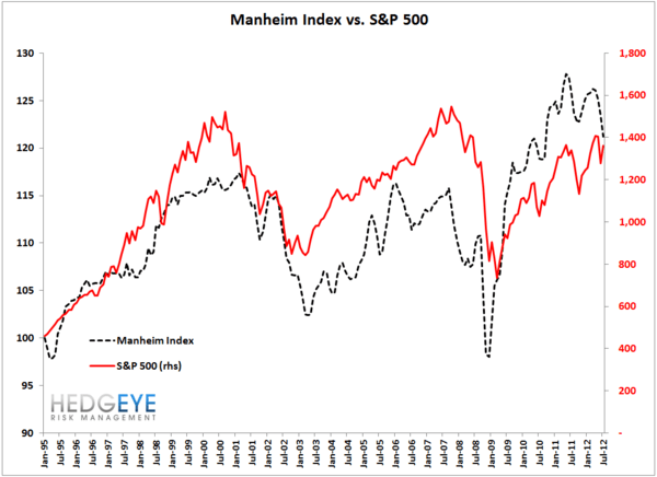 Is The Manheim Index Signaling A Market Crash?  - manheim spx