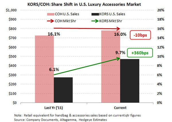 KORS: The Story Has Fundamentally Changed - KORS Share Chart