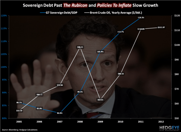 Geithner's Growth - Chart of the Day