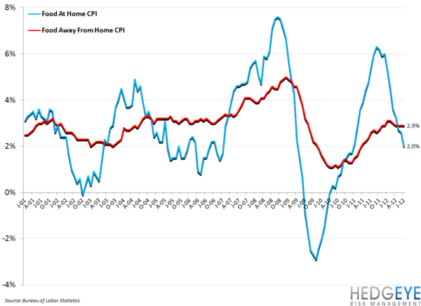 CPI DATA SHOWS TOUGH PRICE ENVIRONMENT - food at home vs food away from home cpi