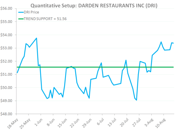 DRI: Shorting Lobsters and Breadsticks - DRI quantlevels