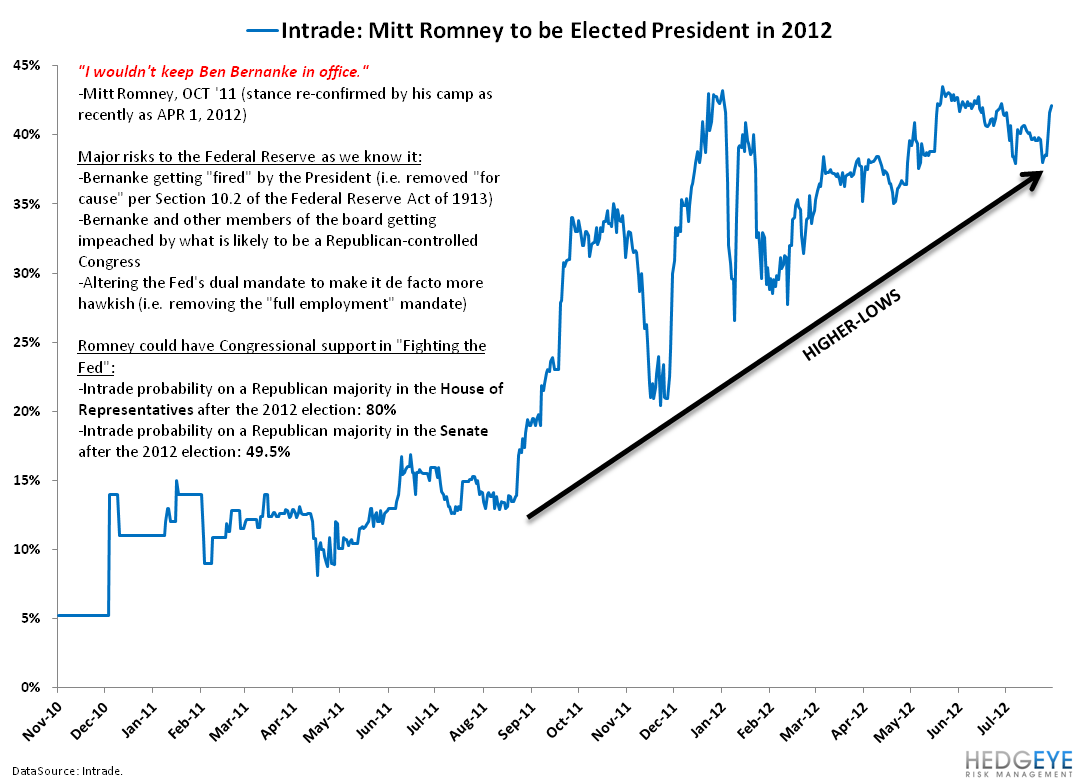 WILL ROMNEY AND RYAN FORCE BERNANKE INTO A BOX? - 2