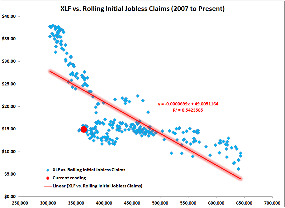 CLAIMS: WHY FINANCIALS LOOK NOTHING LIKE THE REST OF THE MARKET - CLAIMS VS XLF SCATTER
