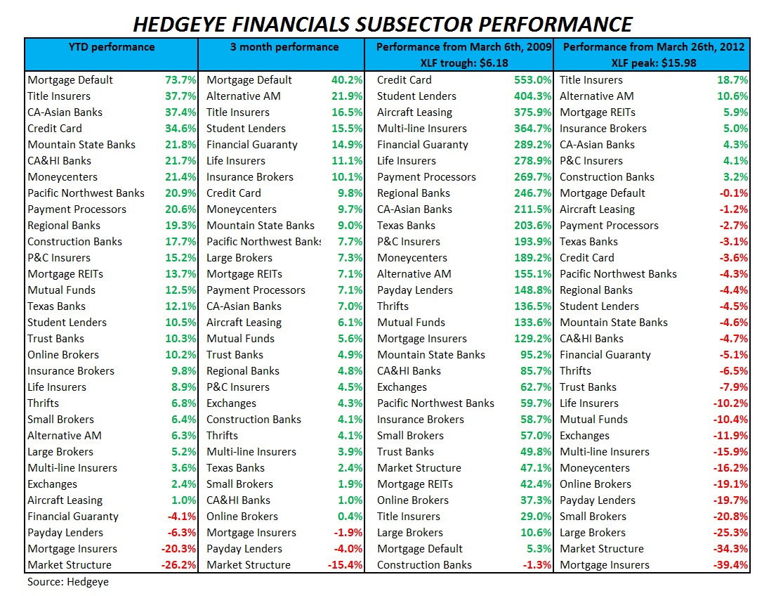 CLAIMS: WHY FINANCIALS LOOK NOTHING LIKE THE REST OF THE MARKET - Subsector Performance