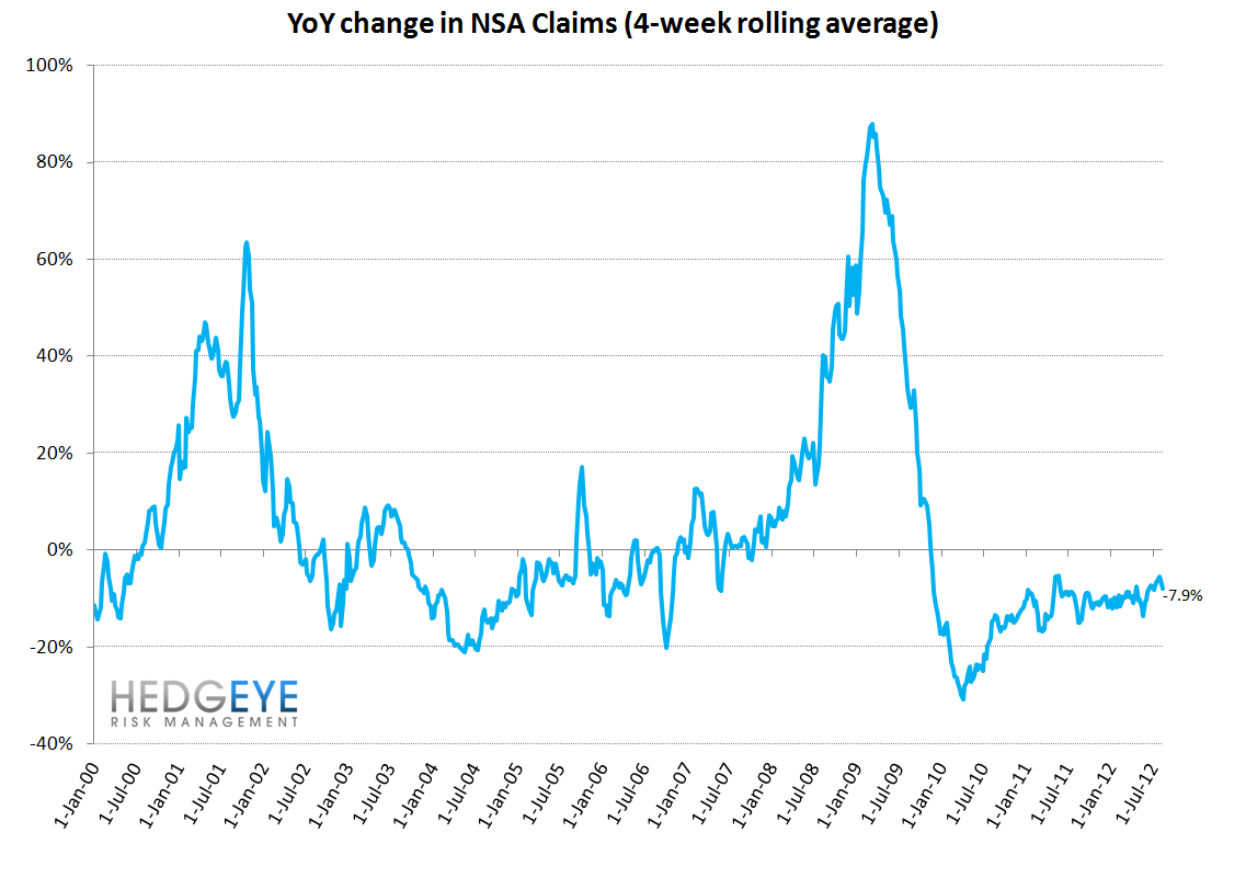 CLAIMS: WHY FINANCIALS LOOK NOTHING LIKE THE REST OF THE MARKET - YoY NSA