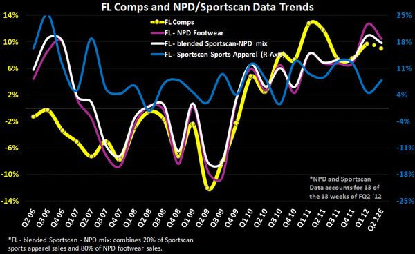 FL: Accelerating Into 2H - FL Comps