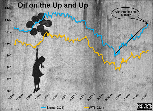 Brent Under Pressure - sweetBRENTchart