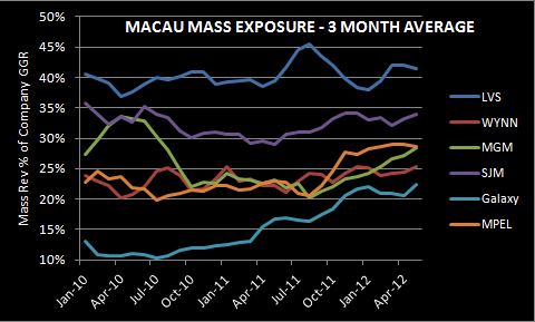 CHART DU JOUR: MASS EXPOSURE - MASS