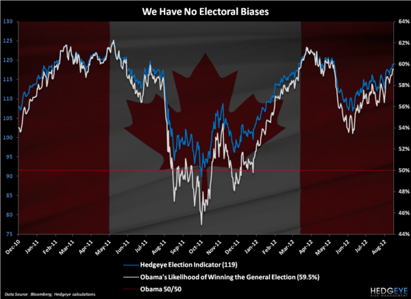 The Election - Chart of the Day