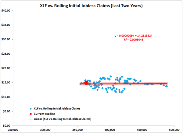 The Effect Of Jobless Claims On The XLF  - XLF 2years