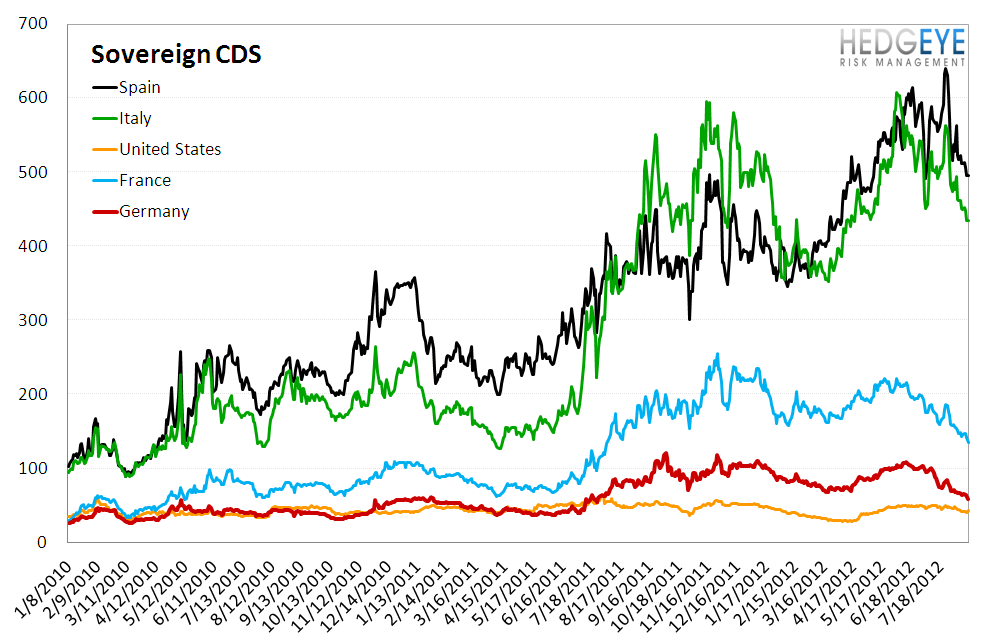MONDAY MORNING RISK MONITOR: MERKEL COMMENTS SUSTAIN DRAGHI RALLY - Sovereign CDS 2