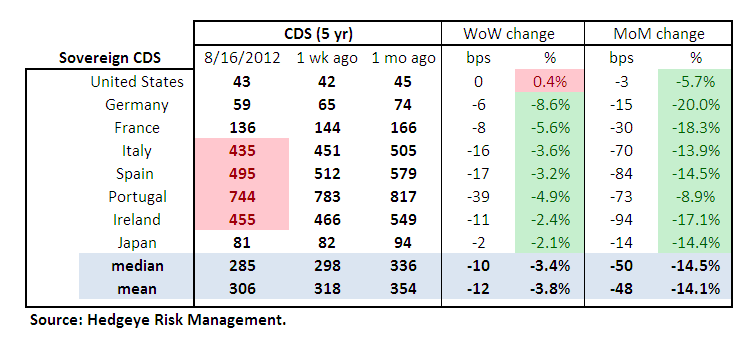 MONDAY MORNING RISK MONITOR: MERKEL COMMENTS SUSTAIN DRAGHI RALLY - Sovereign cds Table