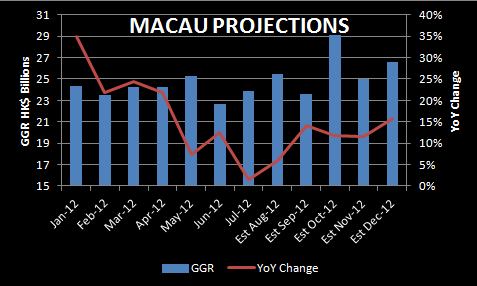 CHART DU JOUR: SEQUENTIAL LIFT - macau projections