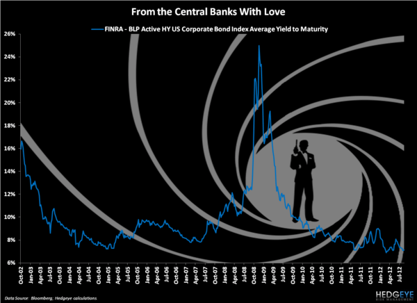 CHART OF THE DAY: Bonds.  James Bonds. - Chart of the Day