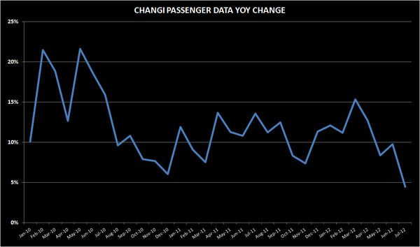 THE M3:  CRA FINES;  JULY VISITATION; CHANGI JULY TRAFFIC - changi
