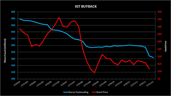 IGT: What's In A Buyback?  - IGT sharechart