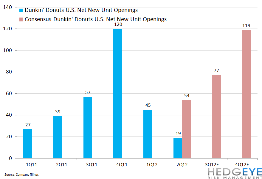 DNKN BUBBLE NEXT TO POP? - dunkin net new unit