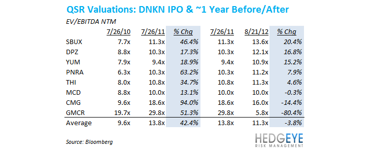 DNKN BUBBLE NEXT TO POP? - qsr valuations table1