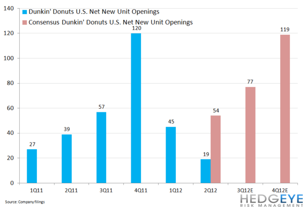 DNKN: Not A Slam Dunk(in) - DNKNchart