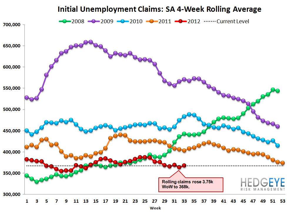 JOBLESS CLAIMS: HOW MANY JOBS CAN THE FED CREATE? - claims sa rolling
