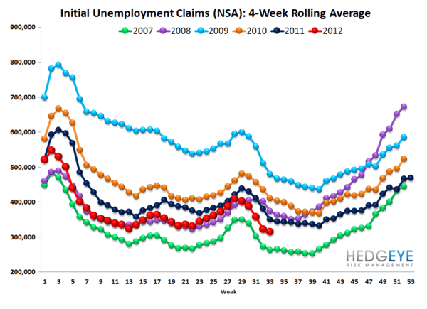 JOBLESS CLAIMS: HOW MANY JOBS CAN THE FED CREATE? - nsa rolling