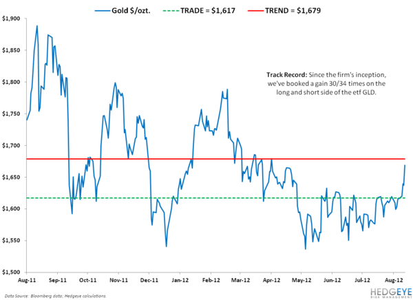 IDEA ALERT: BUYING THE DOLLAR AND SHORTING GOLD - GOLD