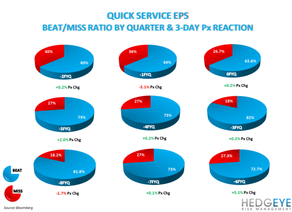 BEAT & MISS TRENDS SHOW TOP LINE IMPORTANCE - QSR EPS SURP