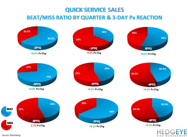 BEAT & MISS TRENDS SHOW TOP LINE IMPORTANCE - QSR SALES SURP
