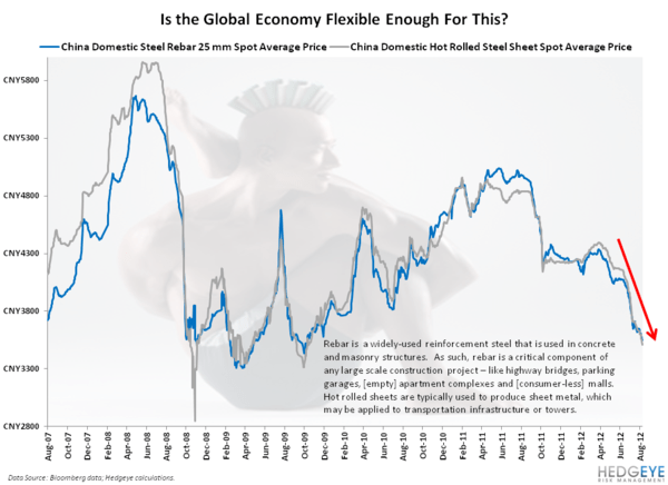 CHART OF THE DAY: Staying Flexible - Chart of the Day