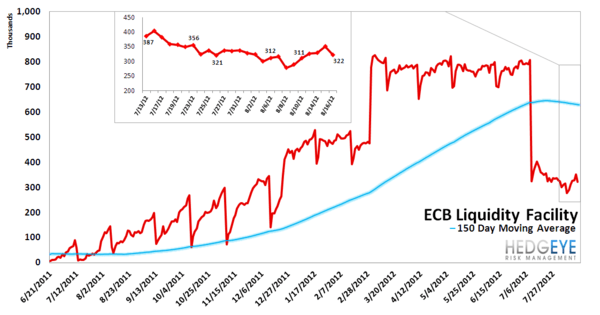 MONDAY MORNING RISK MONITOR: MOVING AWAY FROM RISK - ECB