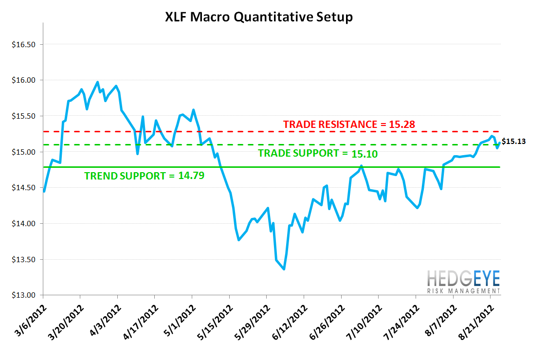 MONDAY MORNING RISK MONITOR: MOVING AWAY FROM RISK - XLF2