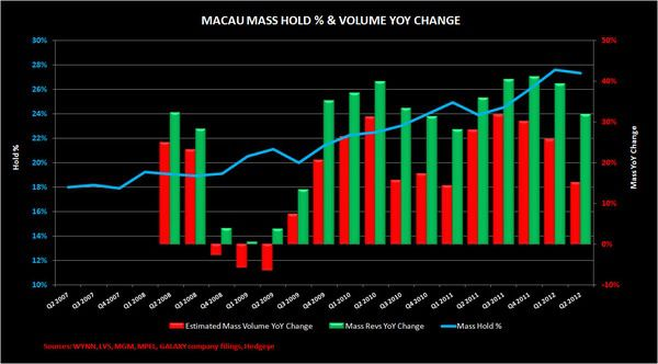 MASSIVE INCREASE IN HOLD PERCENTAGE - hold