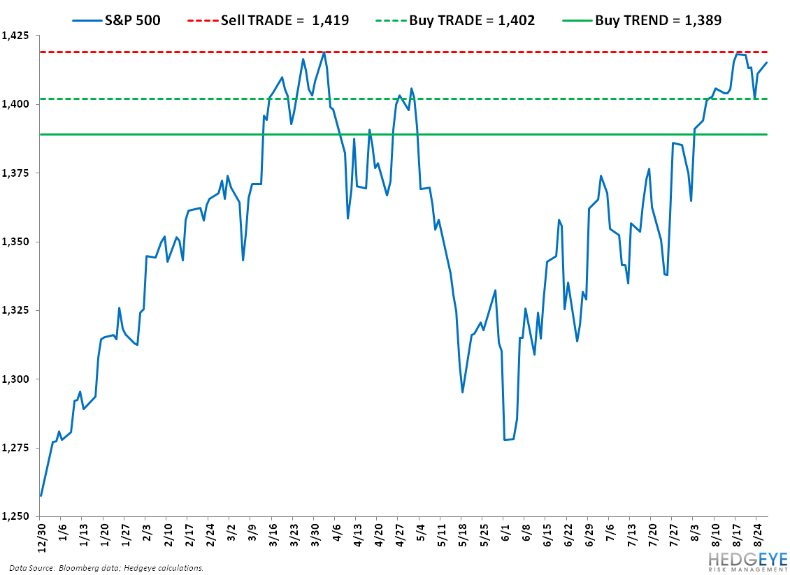 Now What? SP500 Levels, Refreshed - SPX