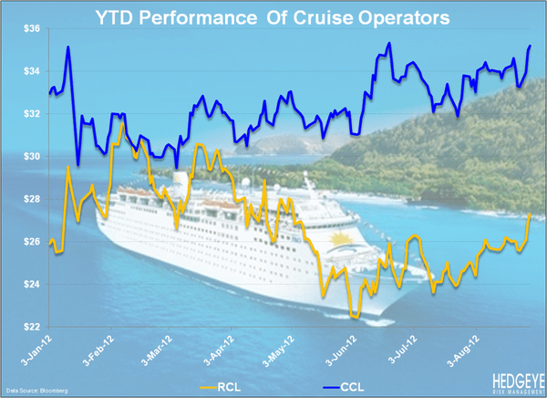 CRUISERS: Navigating Choppy Waters - YTD cruisers