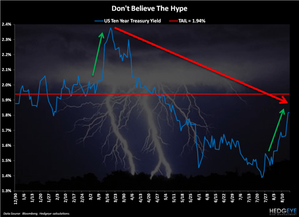 Follow The Lightning - Chart of the Day