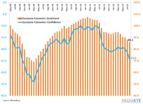 Weekly European Monitor: Grinding Higher? - bb. confid euro consumer and econ