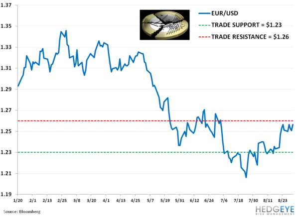 Weekly European Monitor: Grinding Higher? - bb. eur
