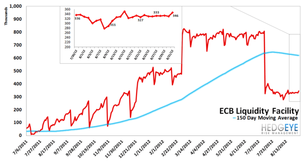 TUESDAY MORNING RISK MONITOR: YIELD SPREAD, COMMODITY PRICES AND CHINA ALL FLASH WARNING SIGNS - ECB
