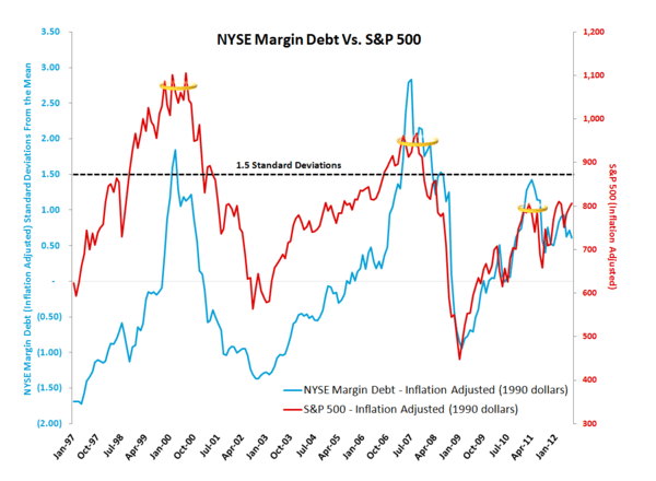 TUESDAY MORNING RISK MONITOR: YIELD SPREAD, COMMODITY PRICES AND CHINA ALL FLASH WARNING SIGNS - NYSE margin debt