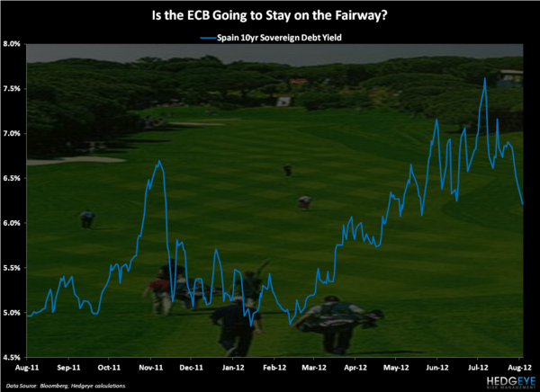 Fore! - Chart of the Day