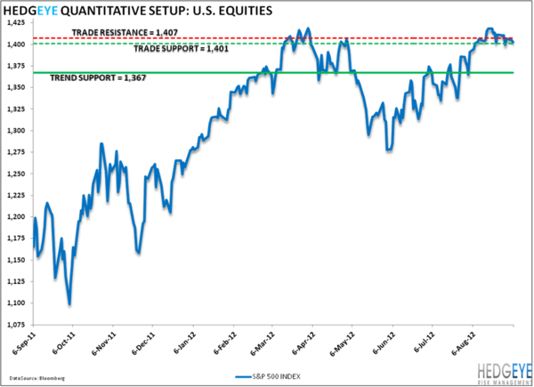 Lower Highs: SP500 Levels, Refreshed - SPX