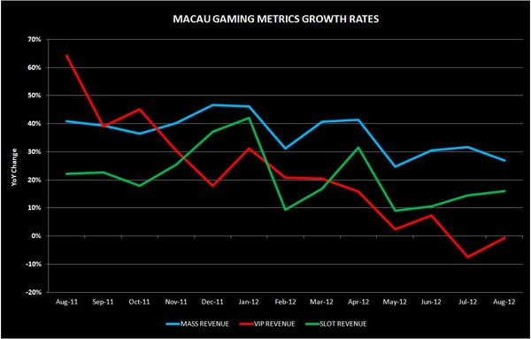 CHART DU JOUR: AUGUST CONTINUES TRENDS IN MACAU - ffa