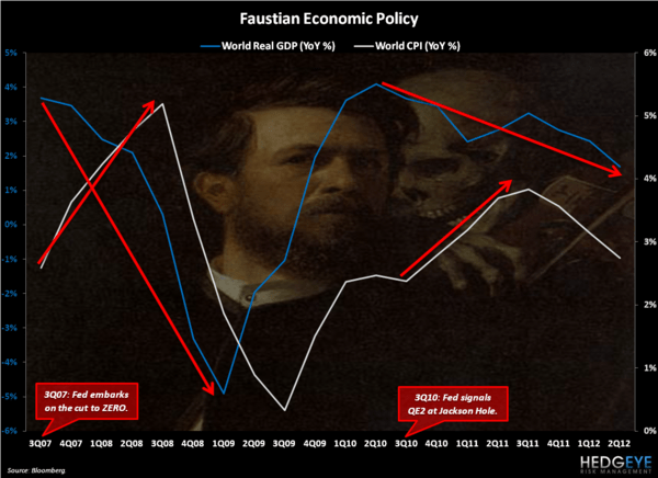Faustian Investing - Chart of the Day