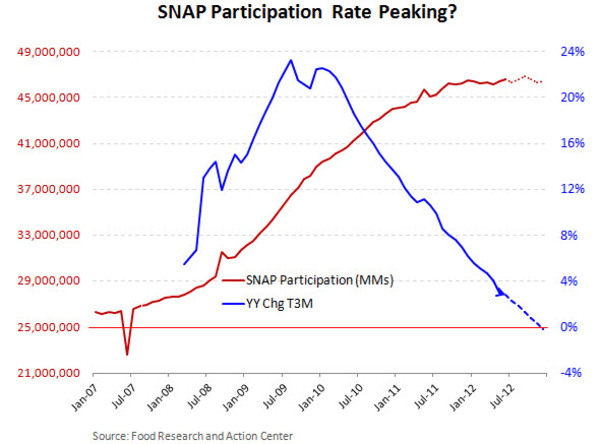 Snap Food Stamp Participation Decelerates