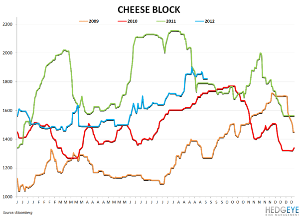 COMMODITY CHARTBOOK: Drought, Beef, Company Guidance - cheese