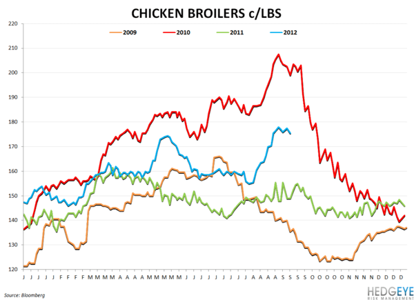 COMMODITY CHARTBOOK: Drought, Beef, Company Guidance - chicken broilers