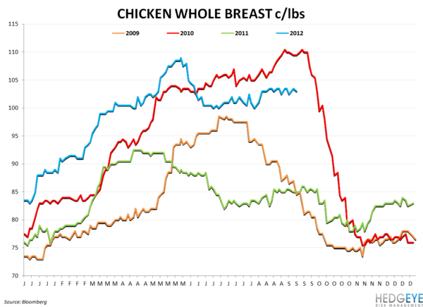 COMMODITY CHARTBOOK: Drought, Beef, Company Guidance - chicken whole breast